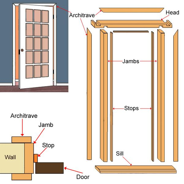 Parts of a typical door lining and trim for an internal door  sc 1 st  Pinterest & Parts of a typical door lining and trim for an internal door | Door ...