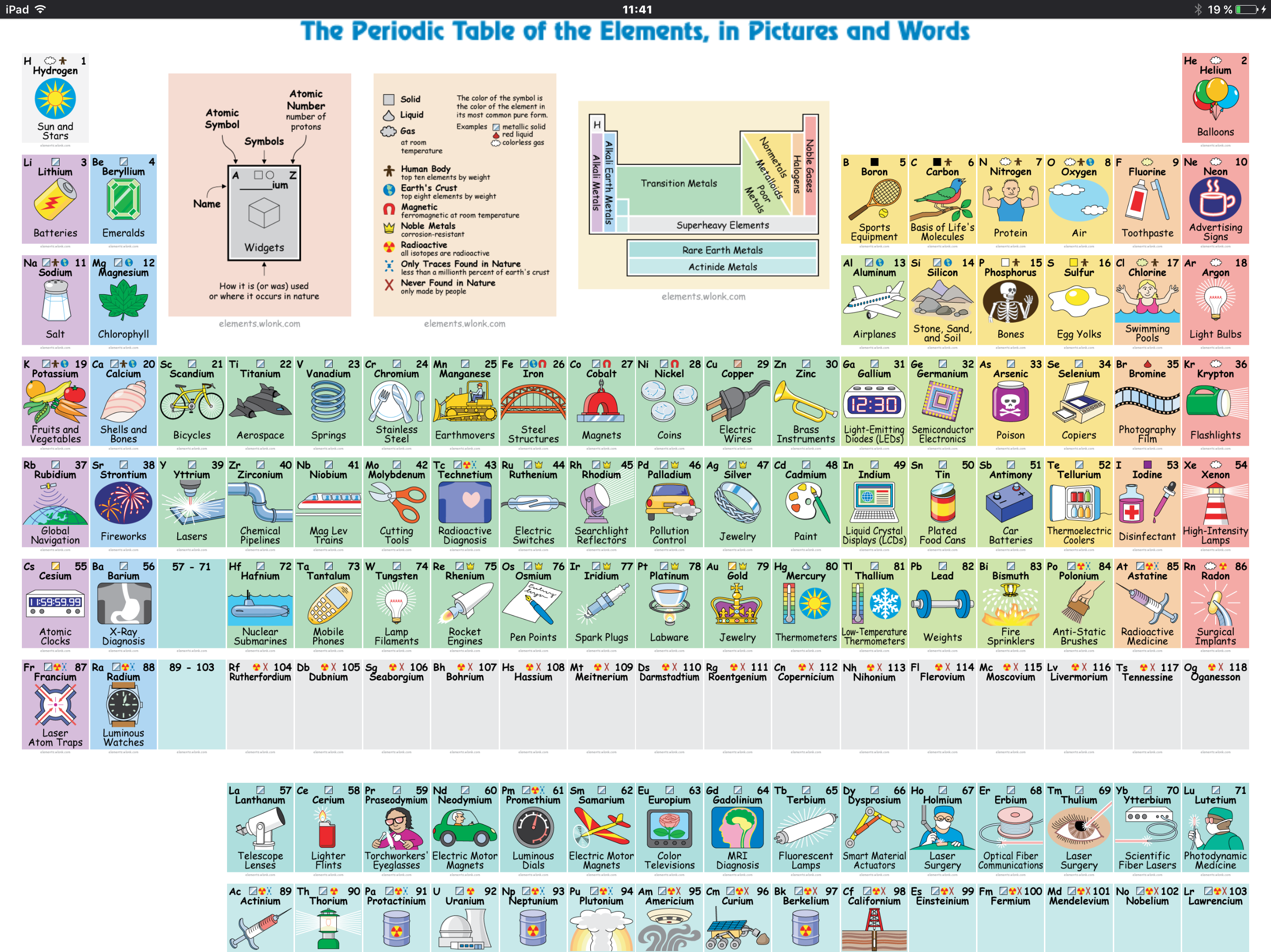 Pin By Kim Wentz On Ciencia Periodic Table Of The Elements Periodic Table High School Chemistry