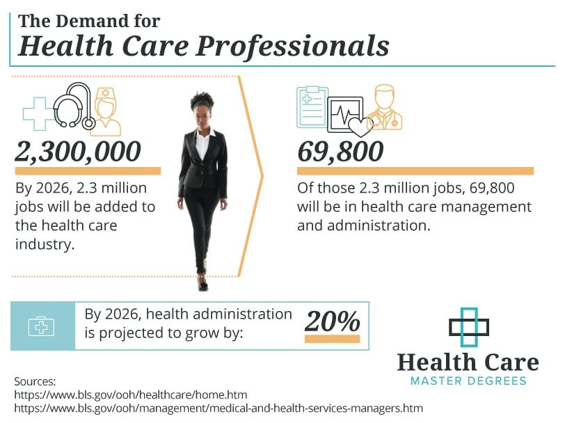 Healthcare Administration Google Search Healthcare Management Health Administration Healthcare Administration