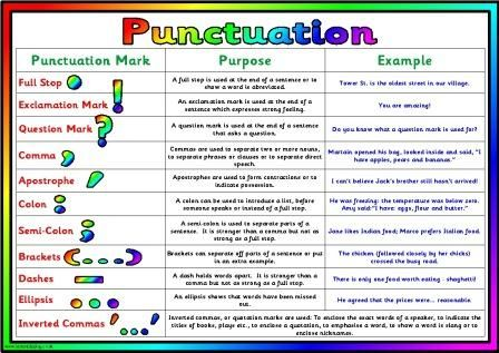 Free Printable Grammar Posters Literacy Resources