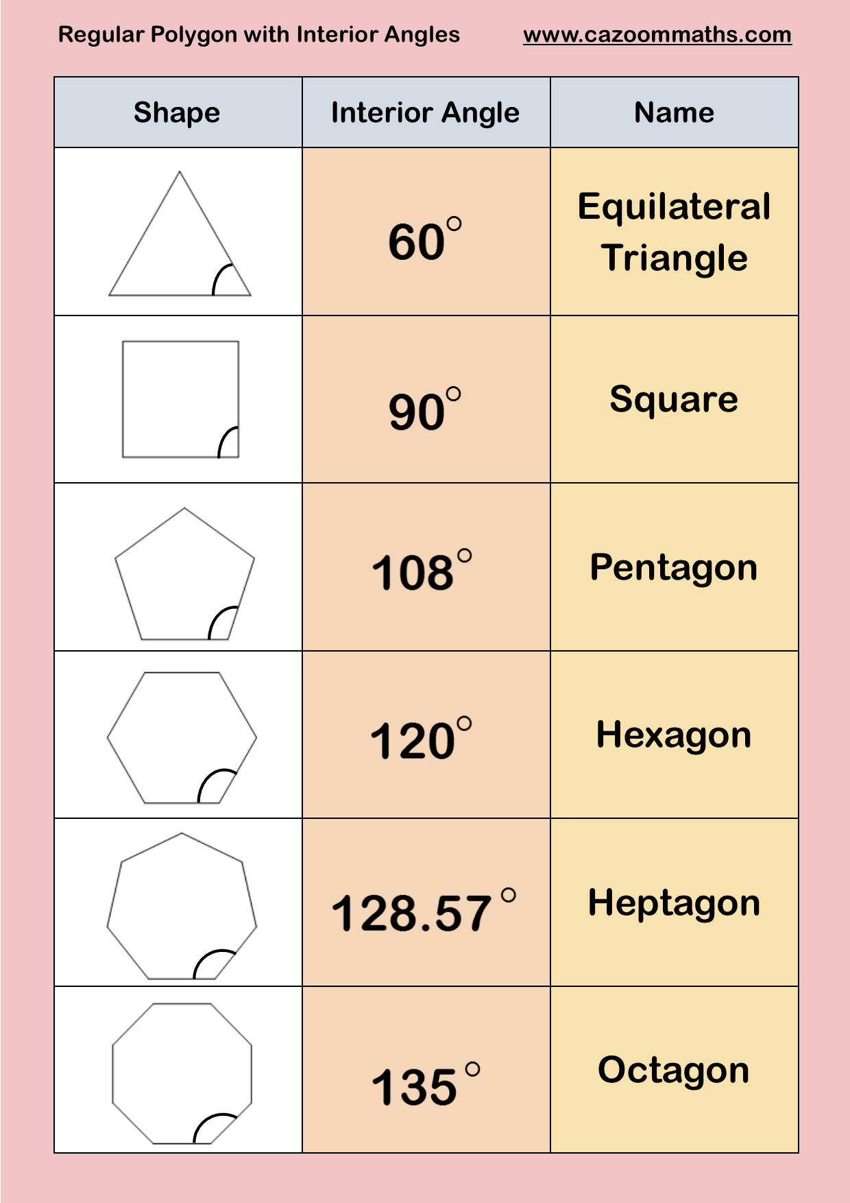 Regular Polygons With Interior Angles Regular Polygons Pinterest Regular Polygon Math