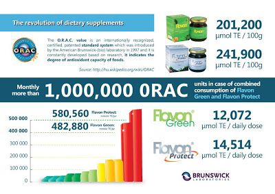 Looking to get more antioxidants in your system? ORAC got the answer.