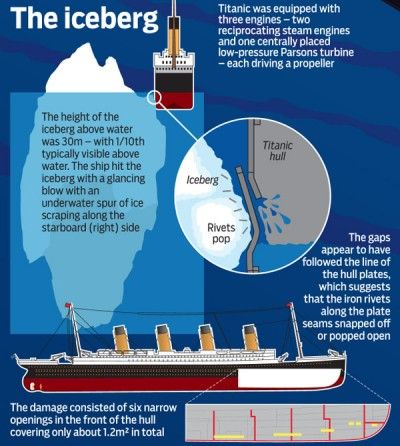 An Illustration Of The Titanic And The Iceberg It Hit Titanic Rms Titanic Learning Time