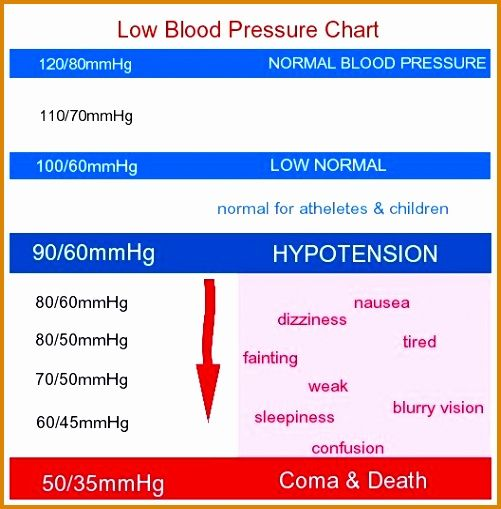 65 New Stock Of Blood Pressure Chart For Men Chart Design Layout