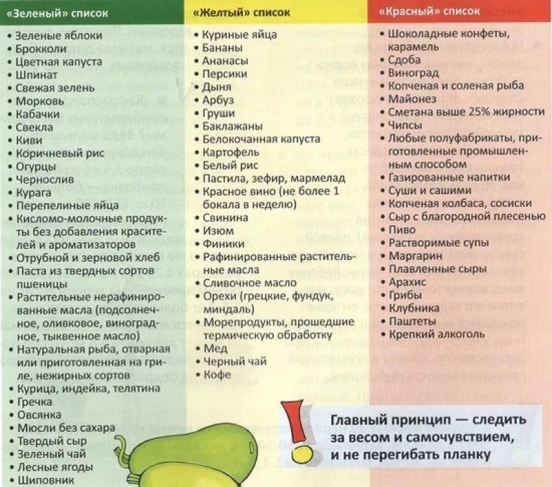 Какие продукты можно употреблять при диете 1