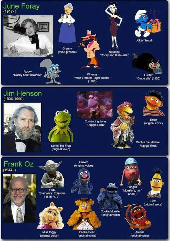 Famous Voice Actors Their Characters Classic Cartoon Characters Voice Actor Favorite Cartoon Character