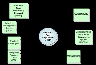 طريقك إلى احتراف البرمجة System Analysis Design And Development تحليل وتصميم وتطوير النظم Context Diagram System