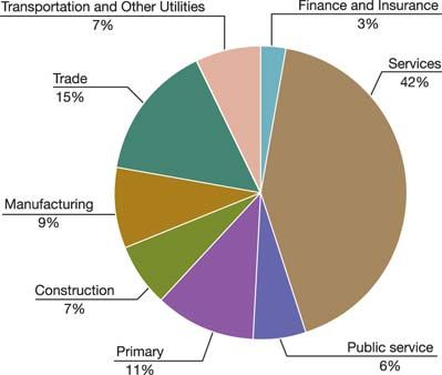 Economy 2 Largest Economy In The World In Us Dollars Finance Public Service Economy