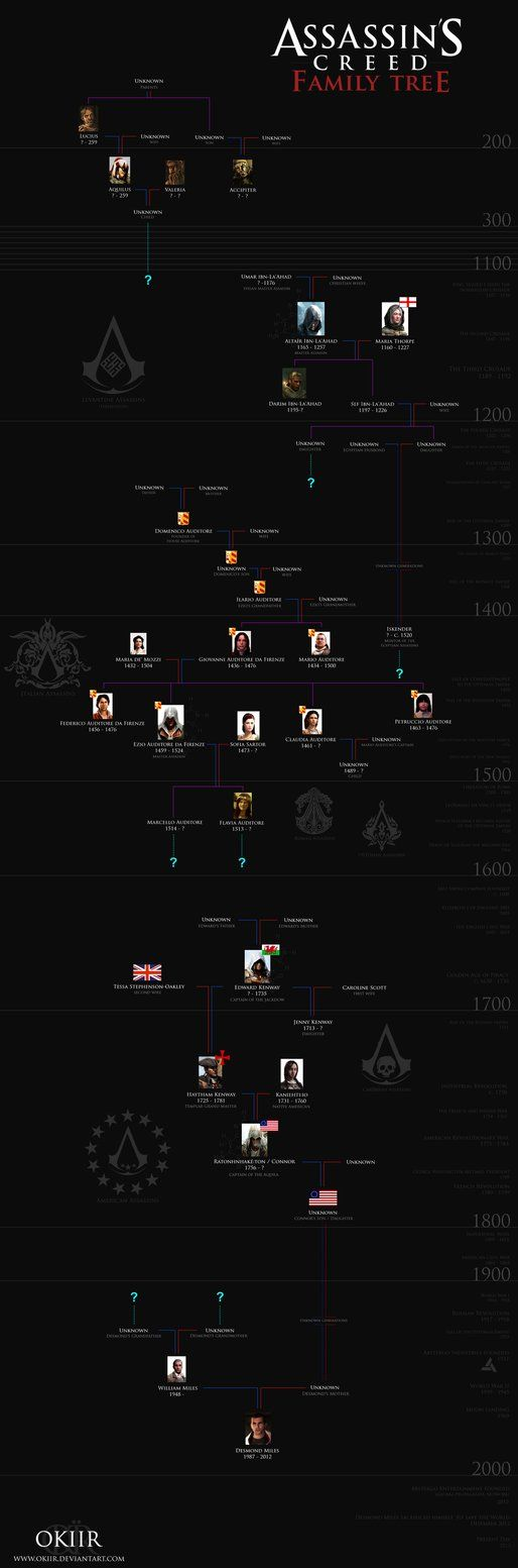 Assassin's Creed Family Tree : assassin's, creed, family, Assassin's, Creed:, Desmond, Miles', Family, Okiir, DeviantART, Assassins, Creed,, Creed, Game,, Assassin
