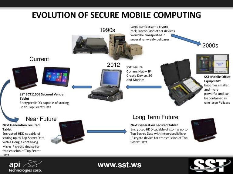 Infographic The Evolution Of Secure Mobile Computing Mobile Computing Mobile Computer