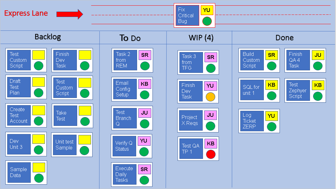 what is a kanban board and how do you use it business work