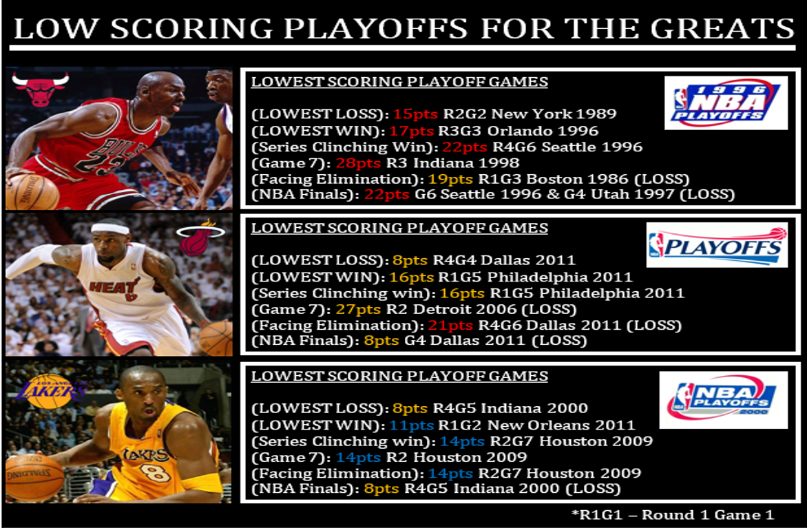 Lowest Scoring Playoff Games For Mike Lebron And Kobe Playoffs Lebron James Lebron