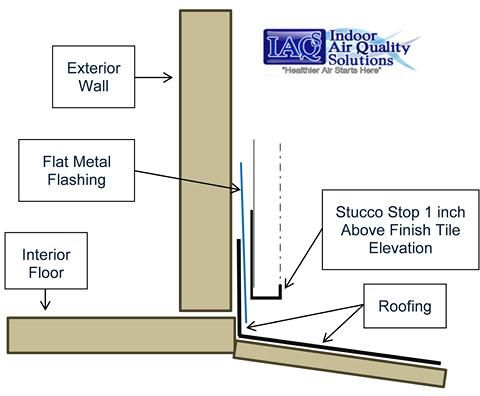 Florida Building Envelope Inspections Interior Floor Indoor Air Quality Air Quality