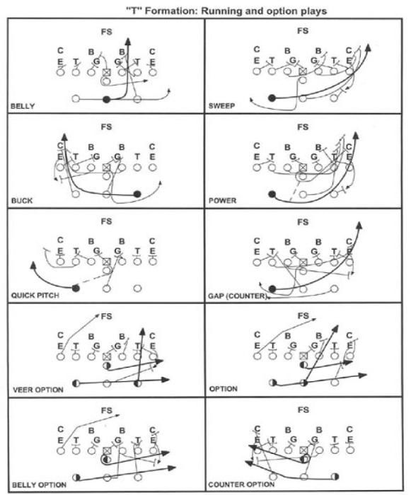 Diamond Formation Trig Running Plays Wwwos Pinterest And Wee Football