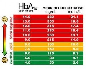 Blood sugar or glucose is our cell's vital source of energy, but ...