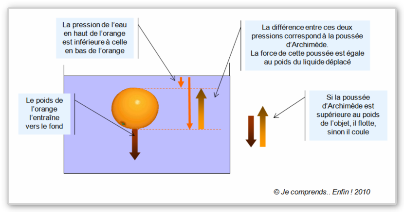 Systeme Poussee D Archimede Archimede Poussee