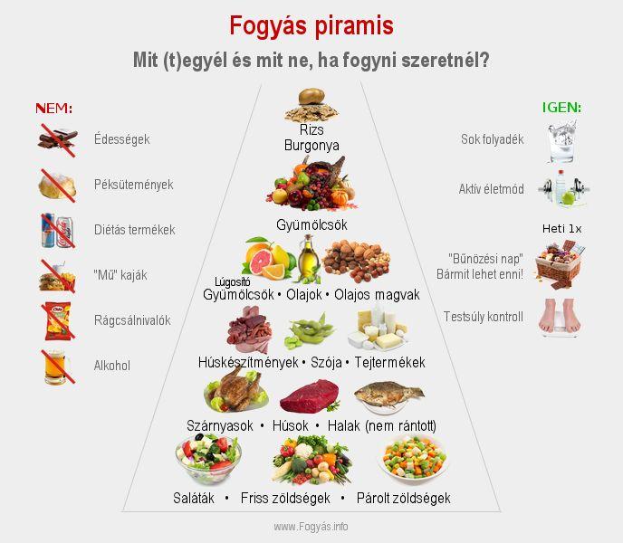 egészséges és fogyókúrás étkezés)