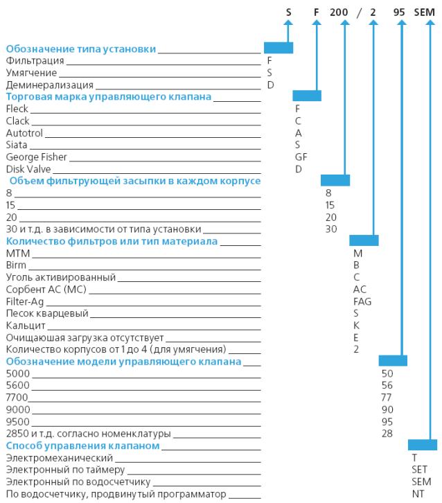 Ответы к тестам по русскому языку 5-7 класс базанова шенкман