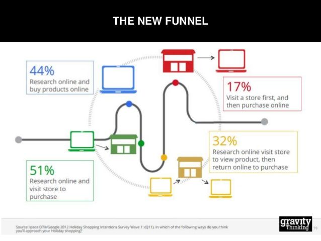 Challenges to multi-channel fashion retail! Content Marketing - marketing report
