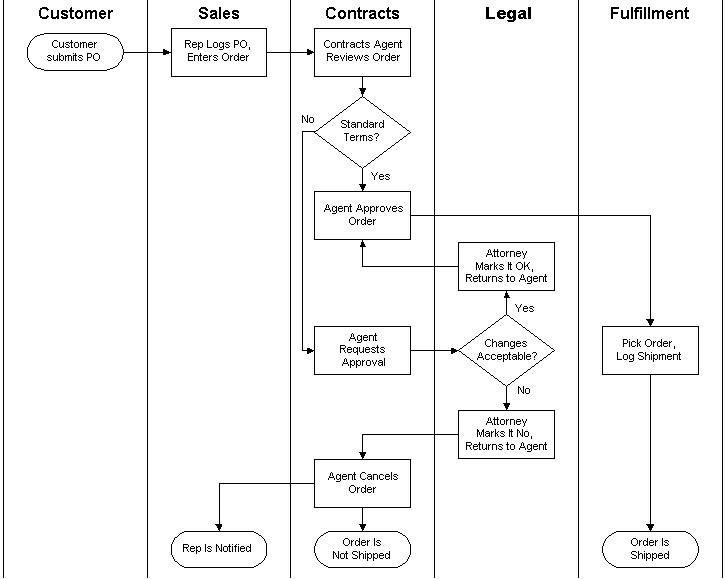 Swimlane Diagram Tutorial Pdf Product Wiring Diagrams