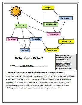Crazy Food Webs Weird Food Food Web Science Websites
