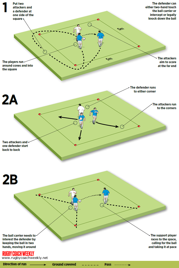 Create Space With Supporting Players With This 2 V 1 Exercise Rugby Training Rugby Tackle Rugby Drills