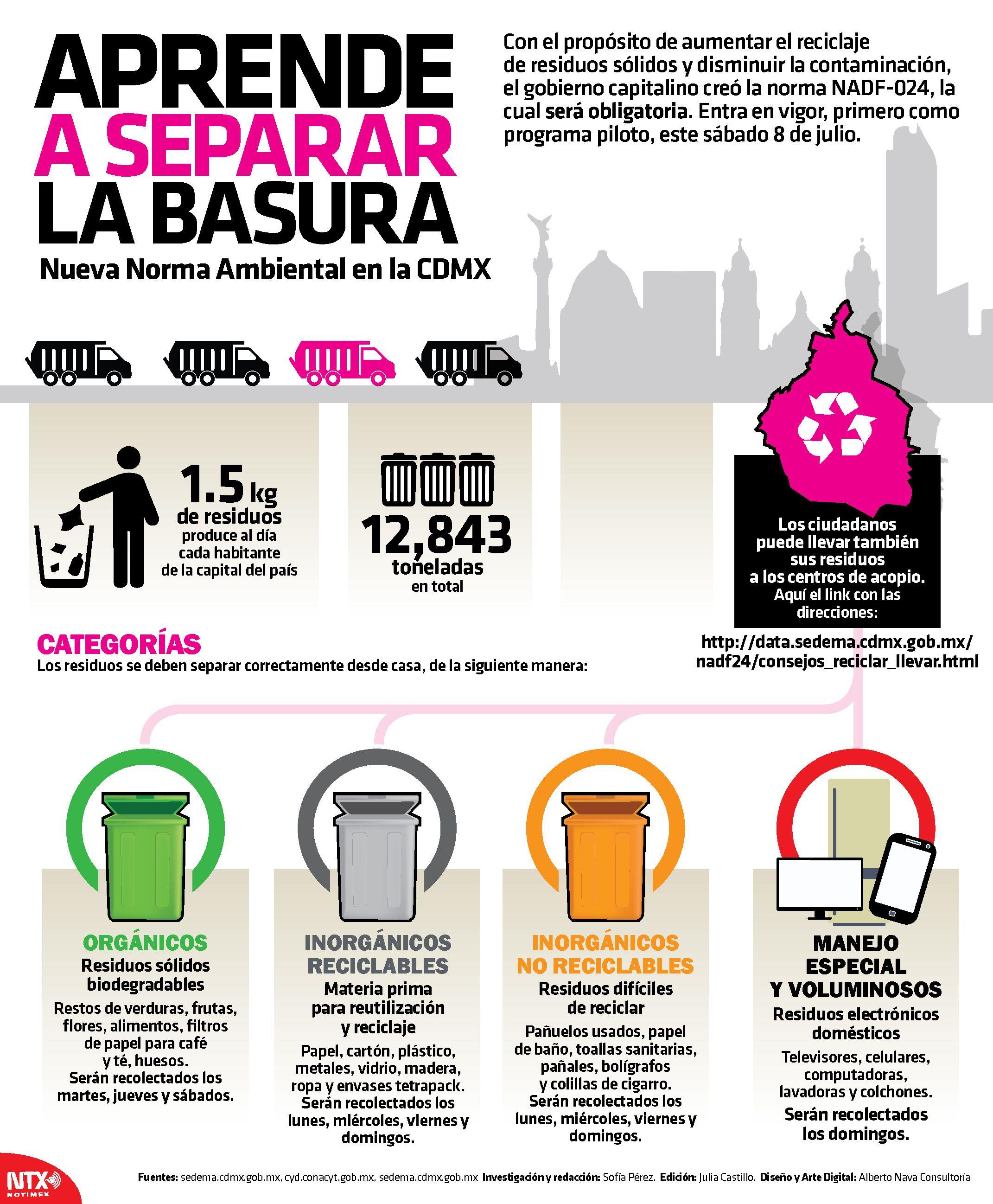 En La Infografiantx Aprende A Separar La Basura Con La Nueva Norma Ambiental En La Cdmx Separar Basura Basura Reciclaje Carteles