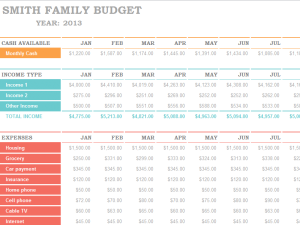 Family Budget Template This Will Help You Track Your Expenses And
