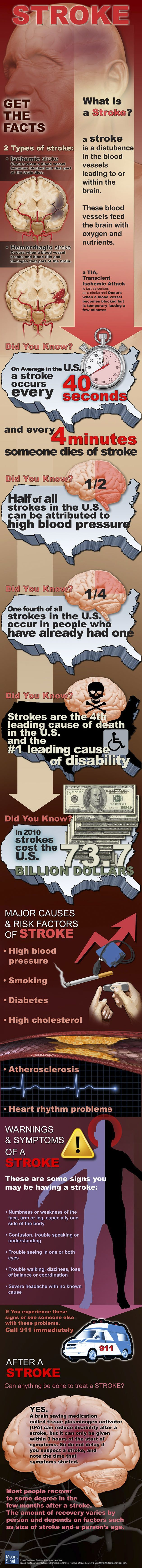 Get The Facts On Stroke Infographic Never too late to start to take healthy breakfast. For more info, visit us on http://www.primasehat.com/prima
