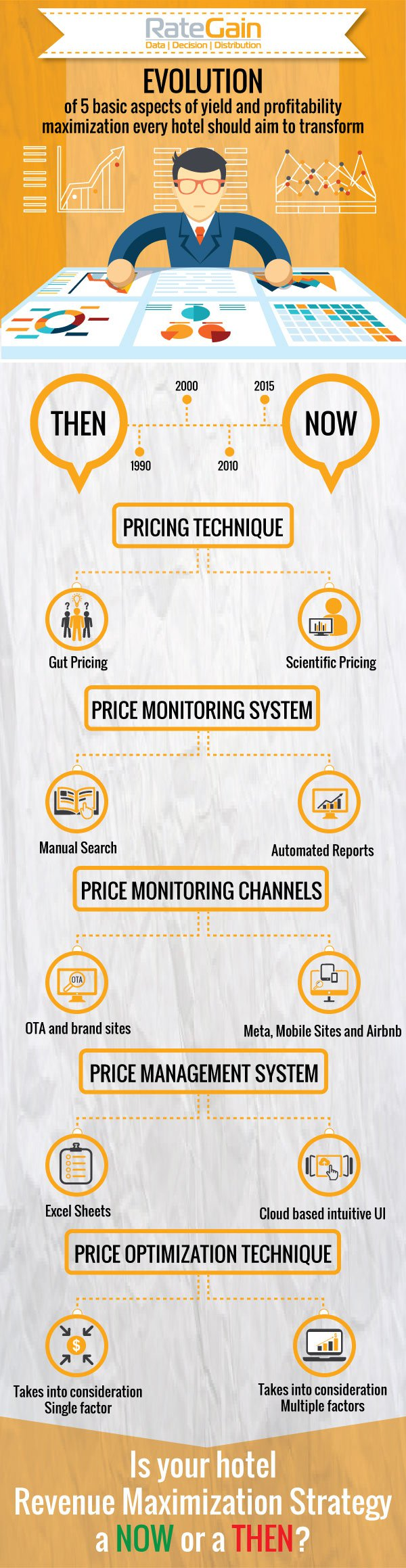 Pricing Strategies in marketing: Pre-selling | Strategy ...