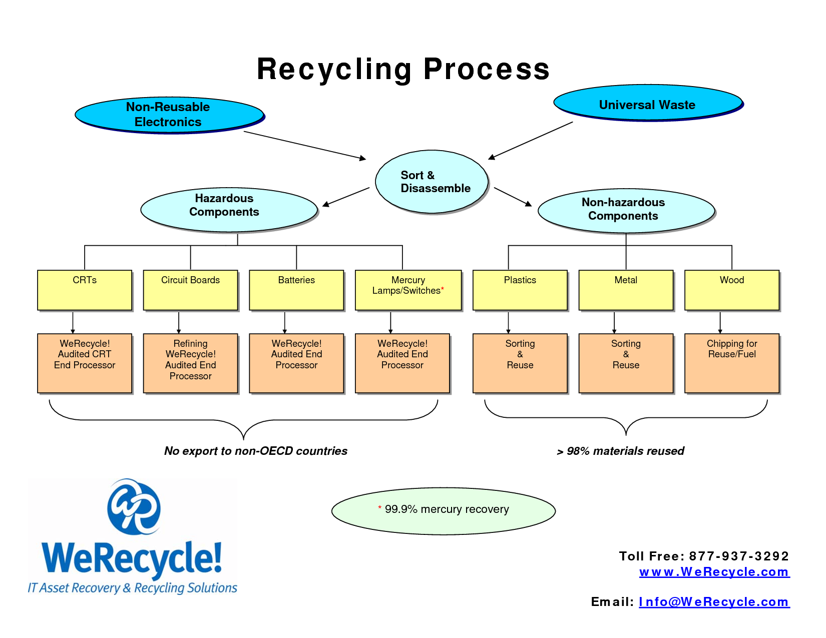 essay on recycle of plastics Importance of recycling: recycling is important in today's world if we want to leave this planet for our future generations paper, plastic, glass.