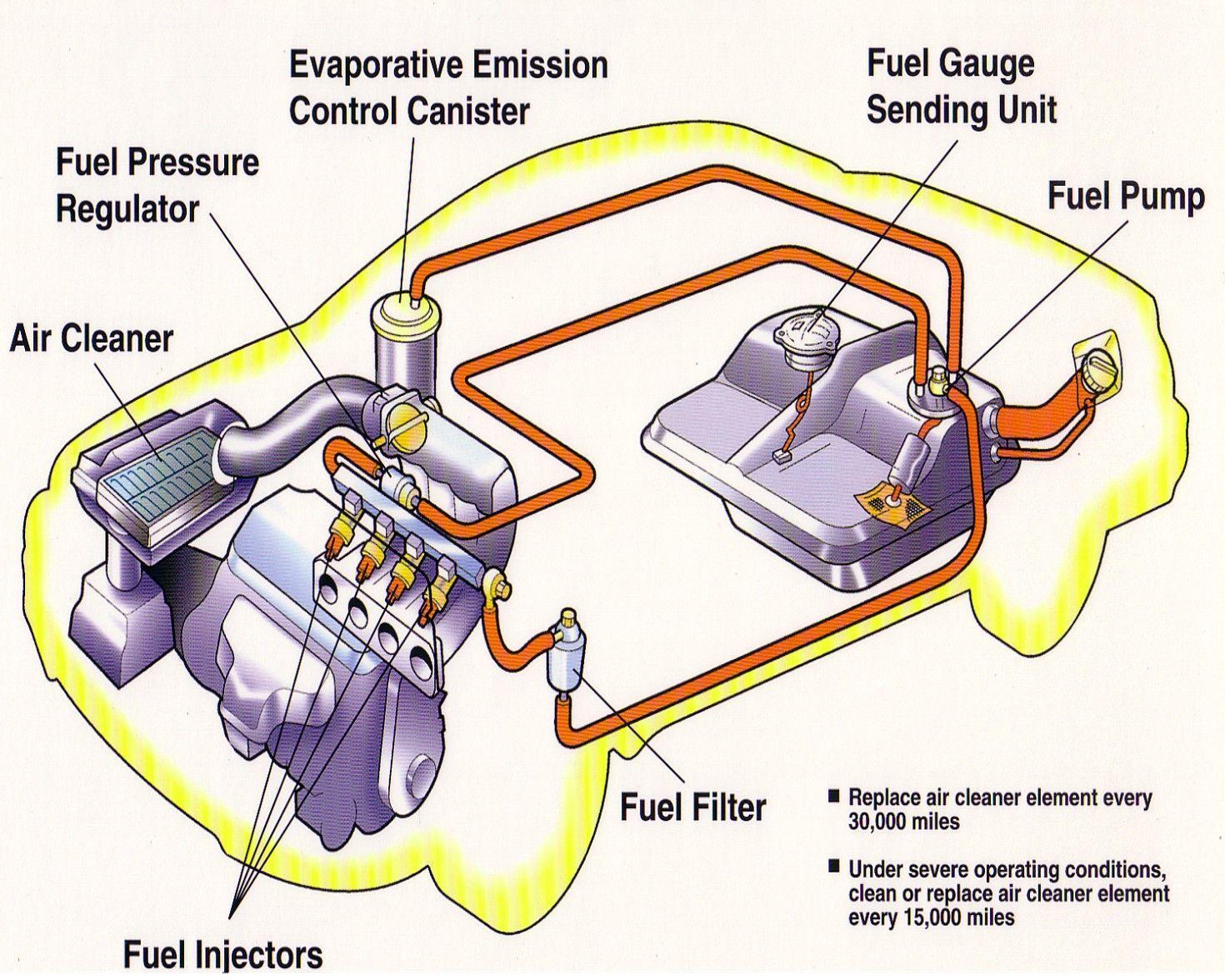 Basic Car Parts Diagram | FuelInject.jpg (433288 bytes) | auto ...