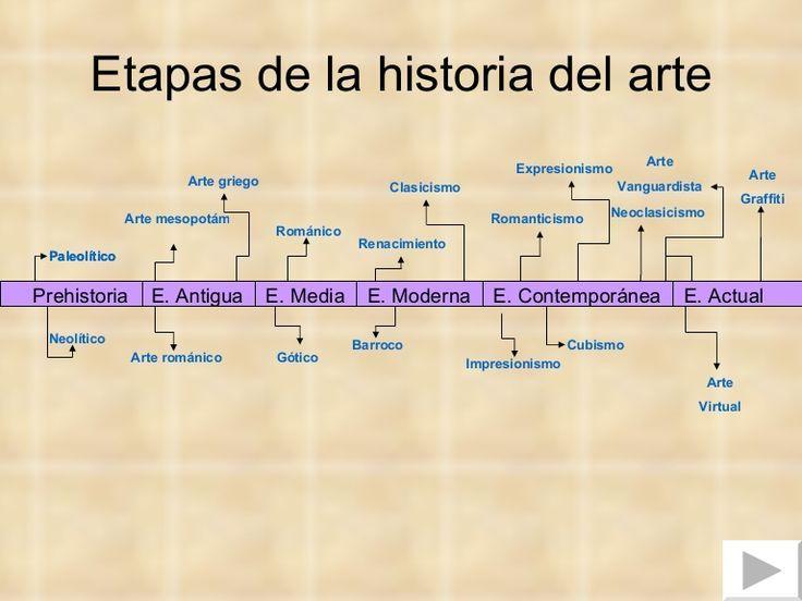 Etapas De La Historia Del Arte Prehistoria E Antigua E Media E Moderna E Contemporánea E Ac Historia Del Arte Clases De Historia Del Arte Tiempo Arte