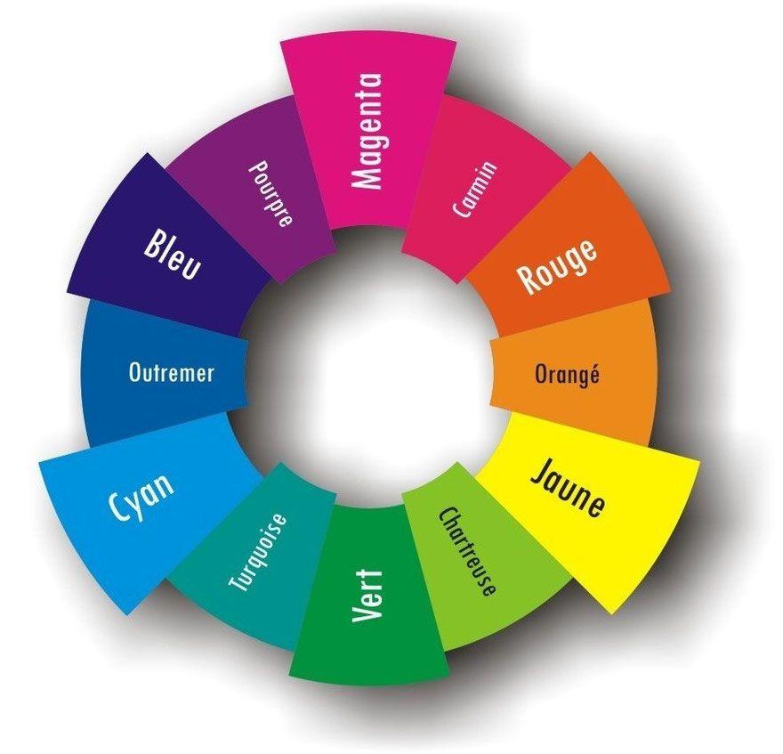 Cercle chromatique de 12 couleurs. Couleurs primaires, secondaires ...