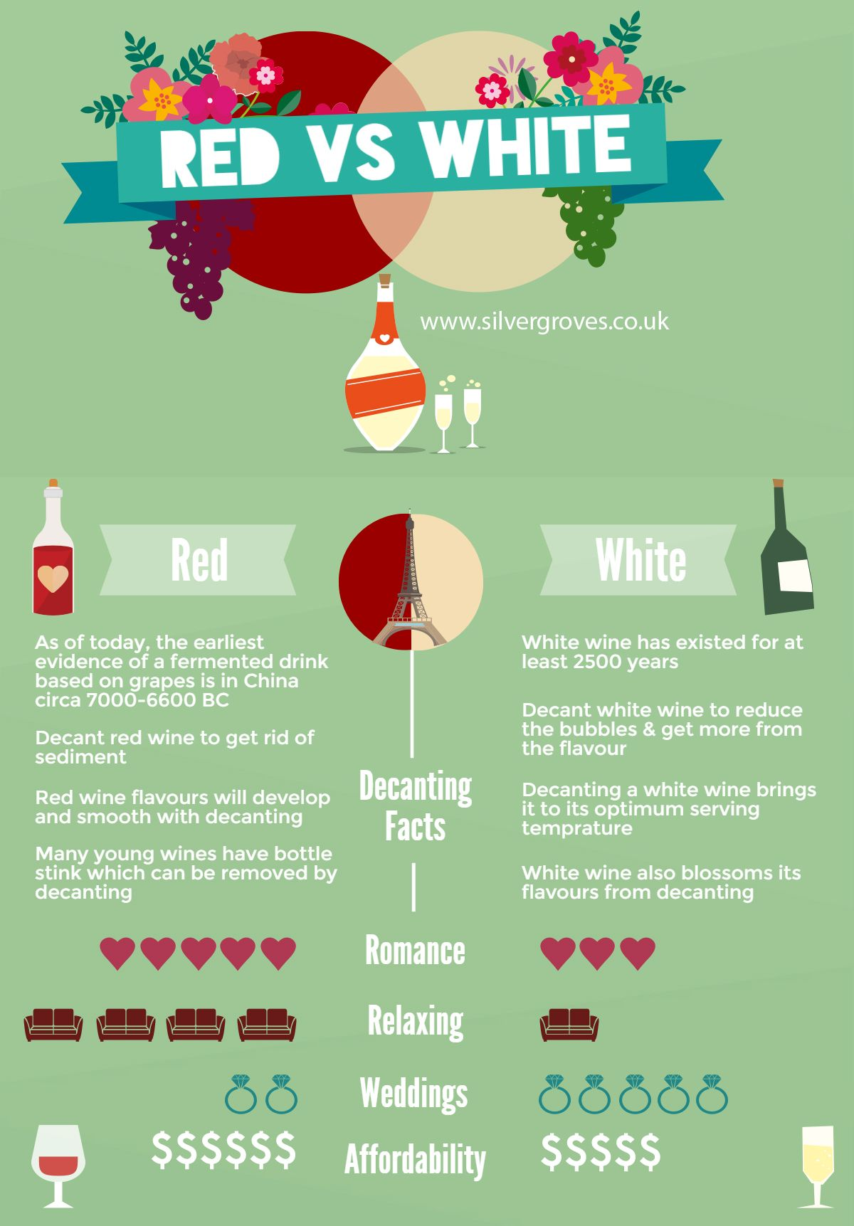 Red vs White Wine #infographic