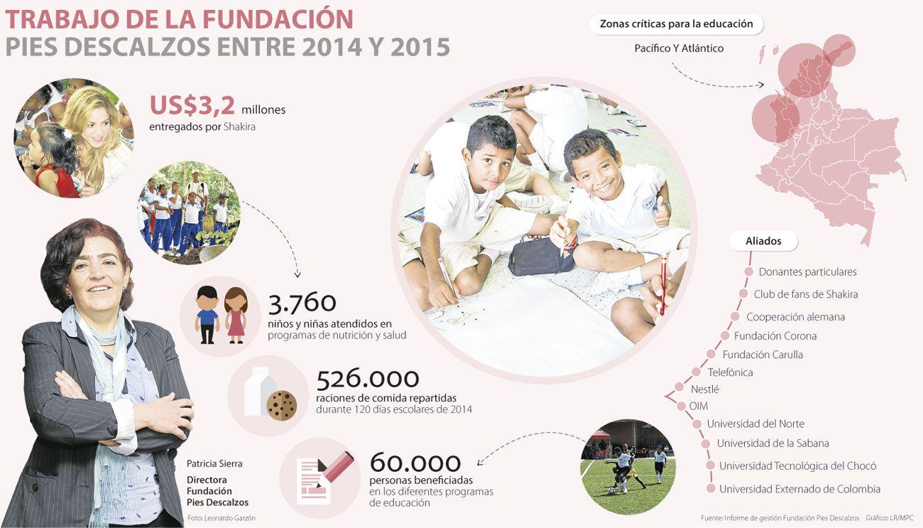 Fundación Pies Descalzos invirtió US$3,2 millones en 2014