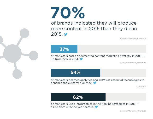 """RT @JohnAguiar: """"70% of brands said they WILL produce more content in 2016 than they did in 2015""""   Are you? #contentmarketing https://t.co/HTCAew9yHT"""