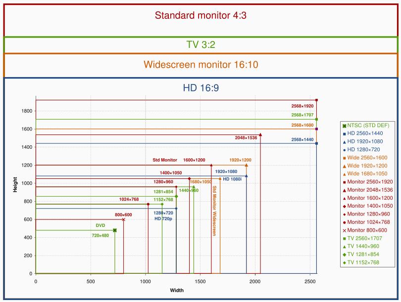 Monitor Size Comparison Website Desktop wallpaper size