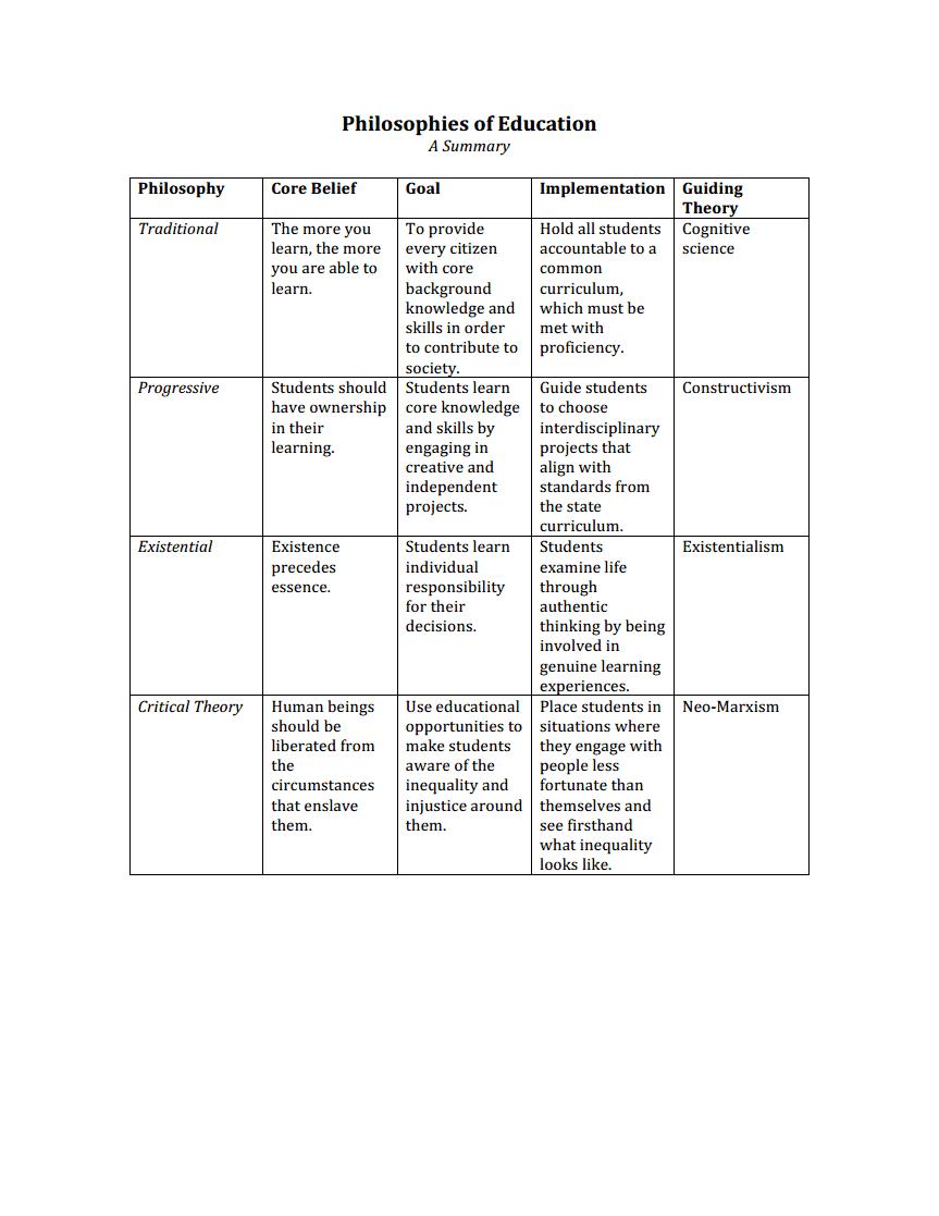 philosophies of education summary pdf educ 20003 philosophies of education summary pdf