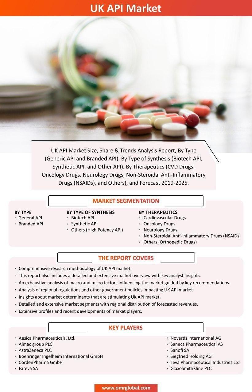 Uk Api Market In 2020 Nsaids Market Segmentation Marketing
