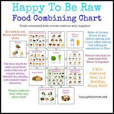 image about Food Combining Chart Printable referred to as Foodstuff Combining Chart - Delighted In the direction of Be Uncooked - Simply click towards enlarge or