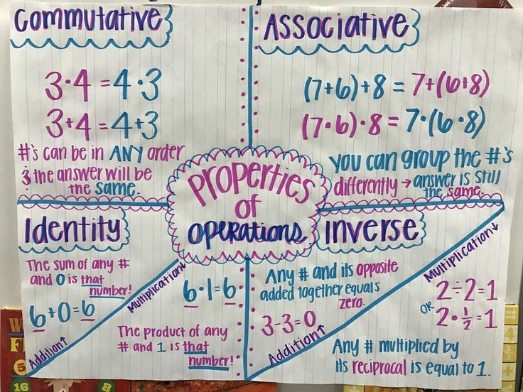 Properties Of Operations Associative Property Inverse Property