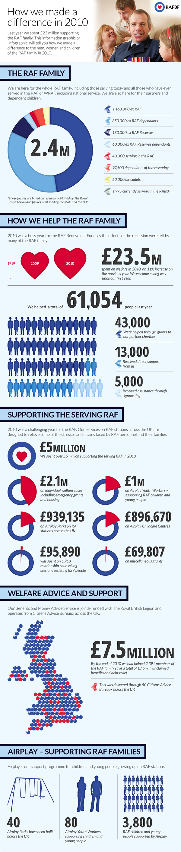 How the RAF Benevolent Fund Makes a Difference