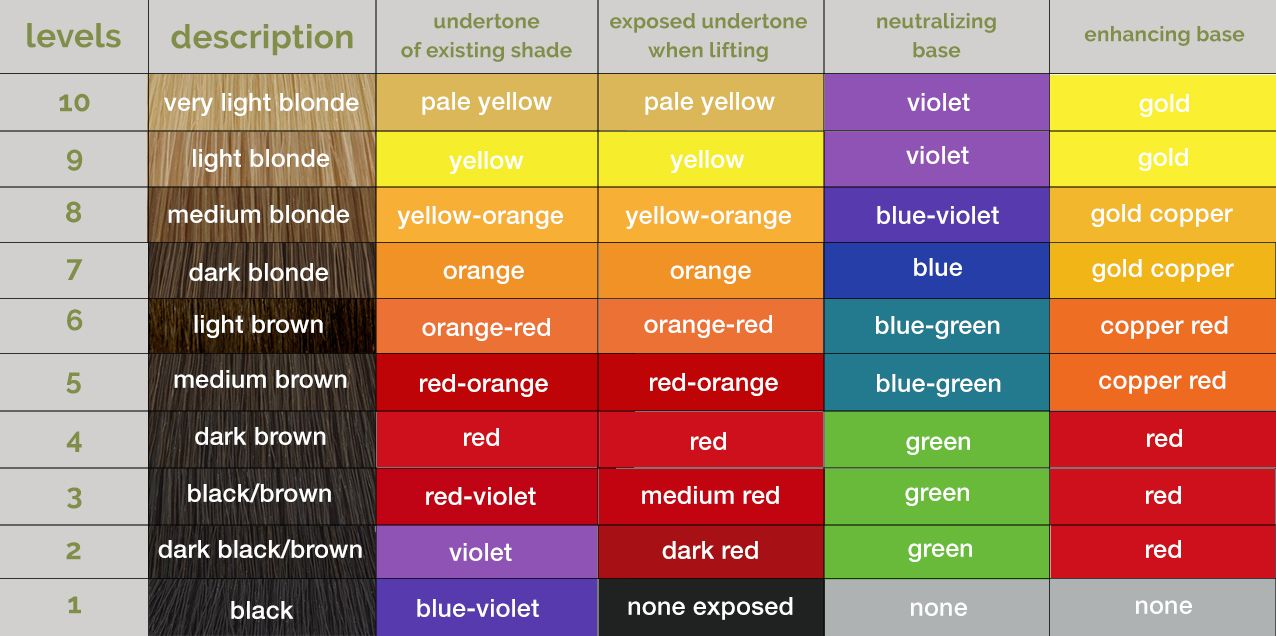 aveda hair color chart hair color wheel how to use oway hplus boosters correctors simply organic