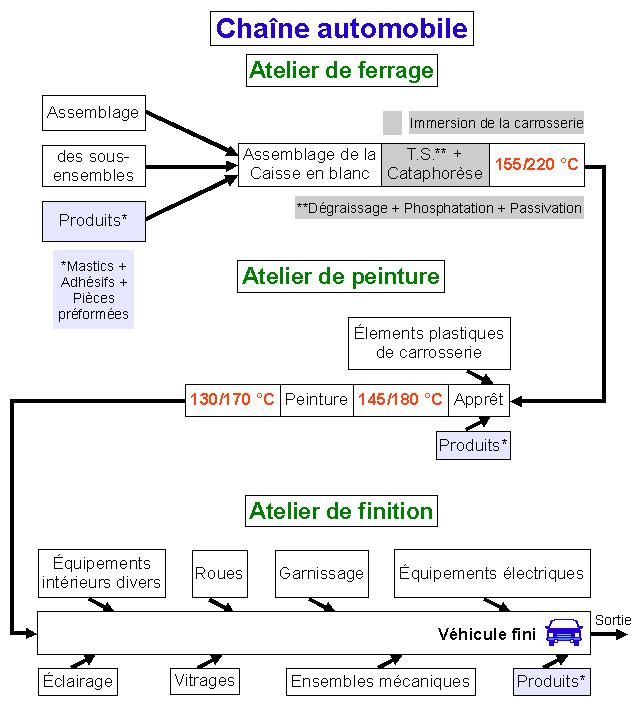 Diagramme d\'une chaîne de fabrication automobile - source ...