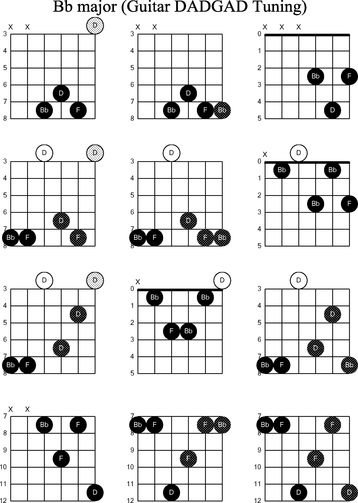 Guitar Chords Guide Sheets Music Chords Learning Pinterest