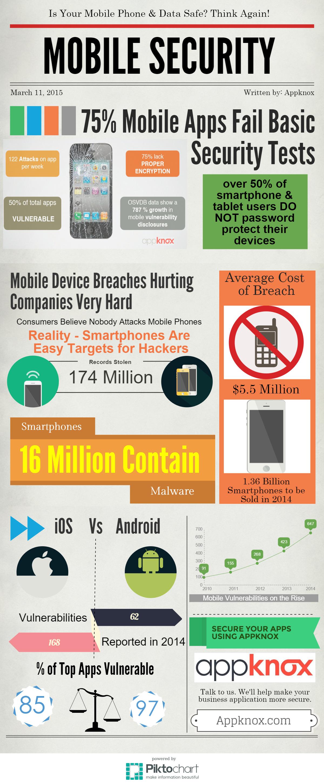 Appknox | Mobile App Security, Resources, Best Practices & News 8d3c13e696c69d9bb3a35560eac5eab5 [Infographic] The Hard Facts of Mobile Security Appknox infographic
