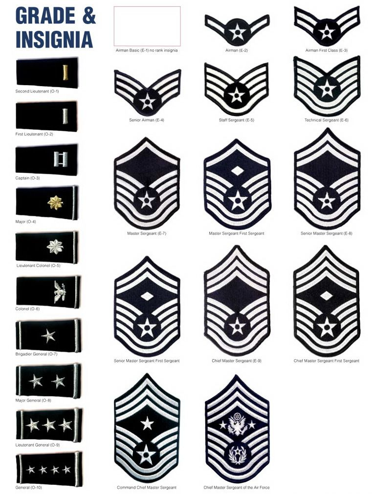 Usaf Rank Structure Officers And Nco Insignia Military Ranks