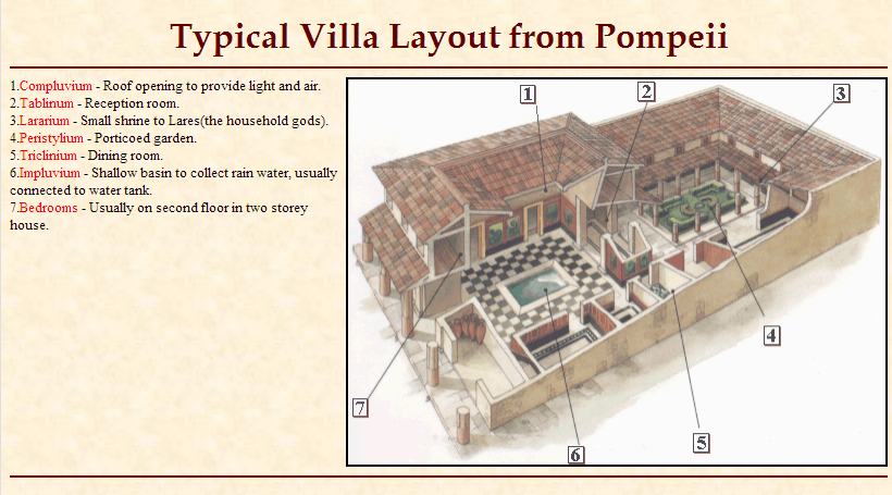 Typical Villa Layout From Pompeii Lares Rain Water Collection Reception Rooms
