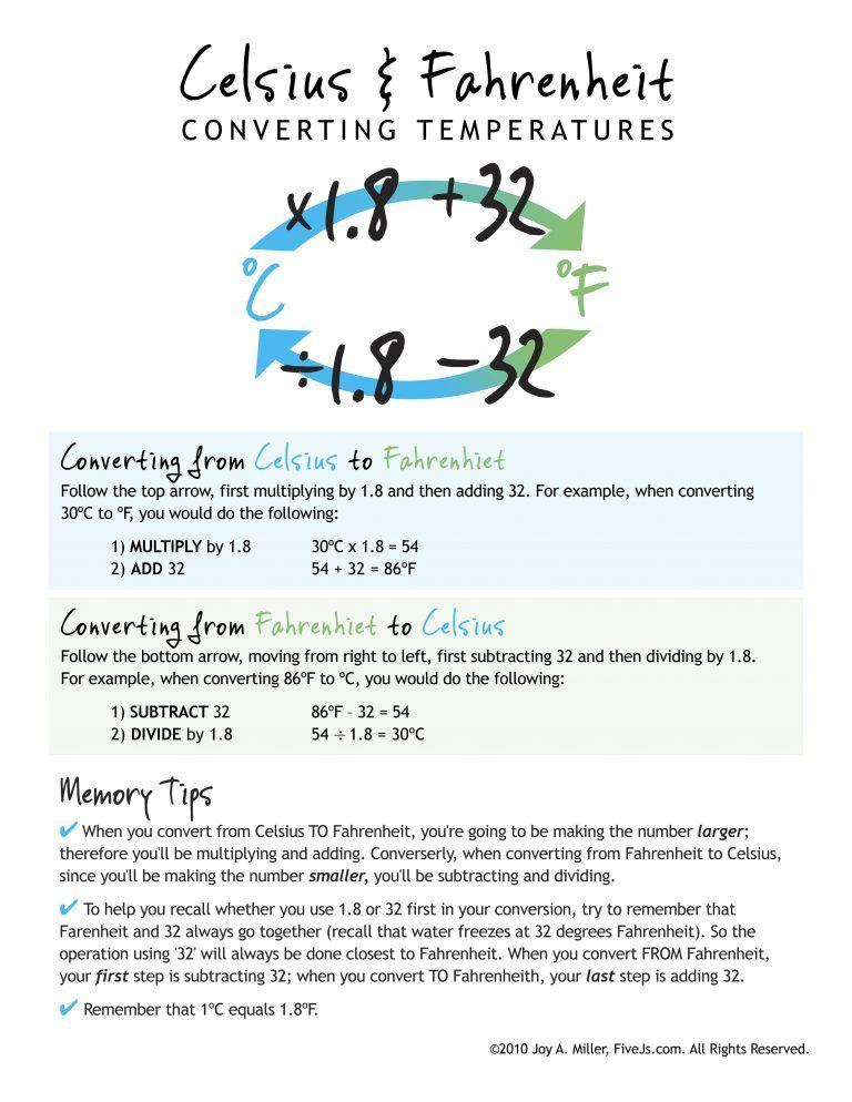 Homeschool Printables Downloads Pinterest Chart Worksheets